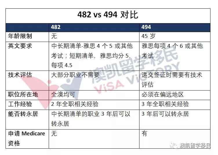 482签证和494签证对比