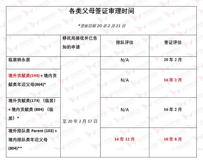 parent visa process 20 02 21