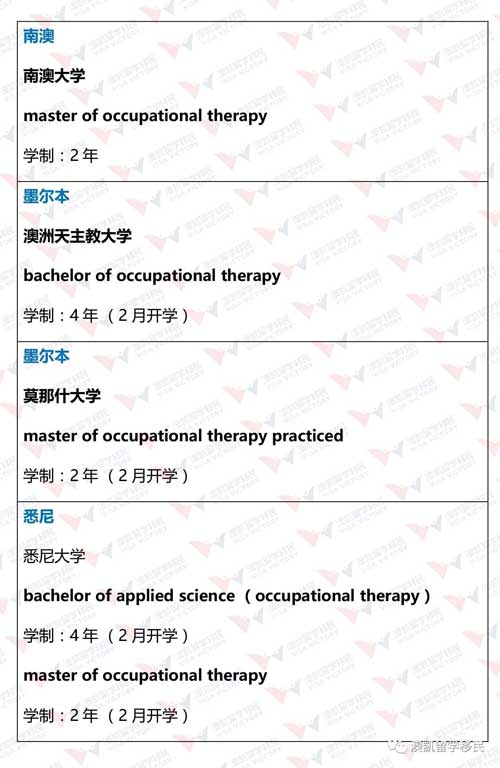 master of occupational therapy