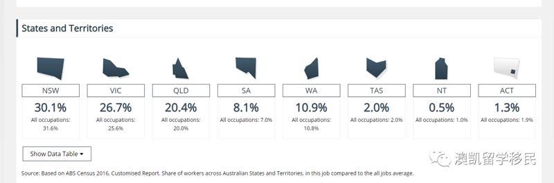 各州从业人数比例
